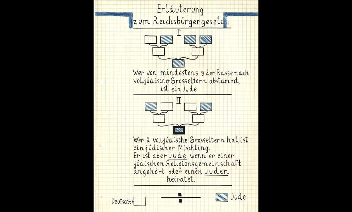 The Nazis' antisemitic beliefs were filtered into all aspects of life in the Third Reich. This drawing was created by a young girl, Gerda Nabe, in one of her school textbooks. The drawing shows the infamous Nuremberg Laws, explaining how to define if a person is a Jew.
