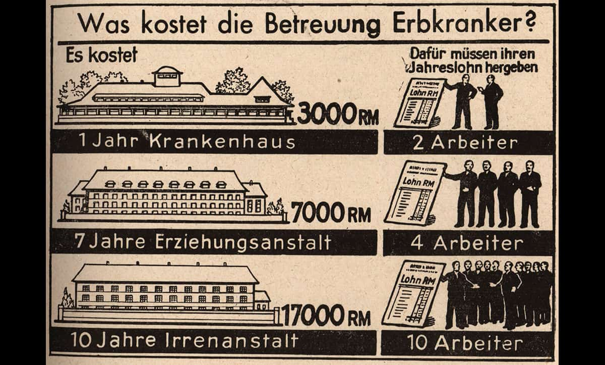 A mathematics exercise from a Nazi school textbook discriminating against disabled people. The exercise is titled 'what is the cost of care for the hereditary sick?'. The exercise aimed to show schoolchildren in Nazi Germany that disabled people were a financial burden on the state.