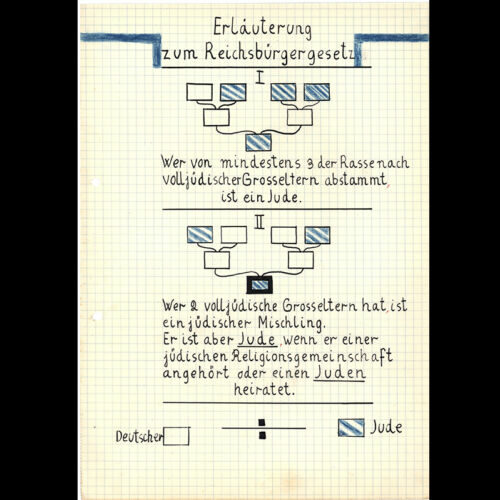A drawing by Gerda Nabe, a young German girl, in her school textbook. The drawing represents the 1935 Nuremberg Laws, which stripped Jews of their German citizenship -making them stateless in their own country- and banned them from marrying 'Aryans'.